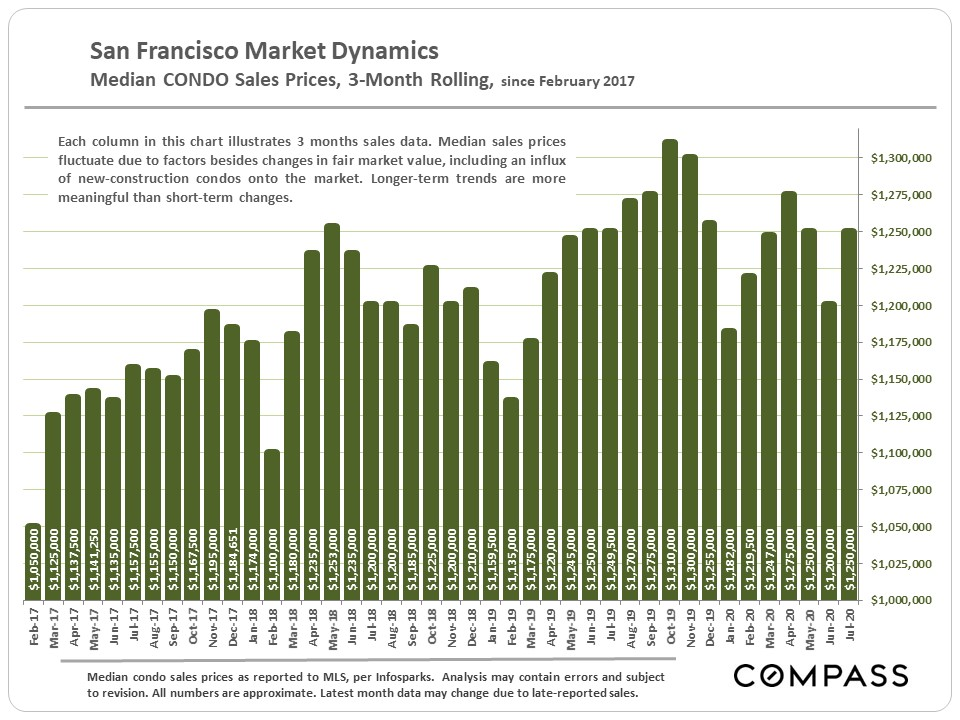 SF-Median-Condo_3-Month-Rolling
