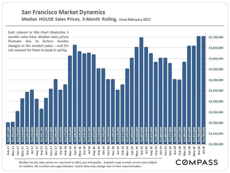 SF-Median-SFD_3-Month-Rolling