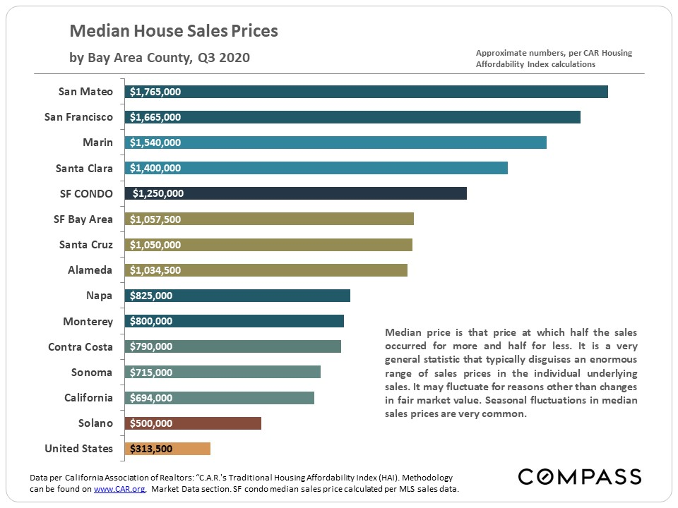 median-house-sales-prices-san-francisco
