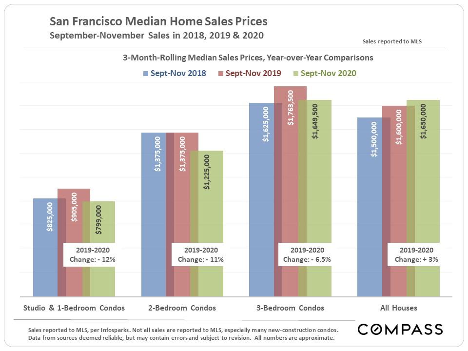 san-francisco-median-home-price