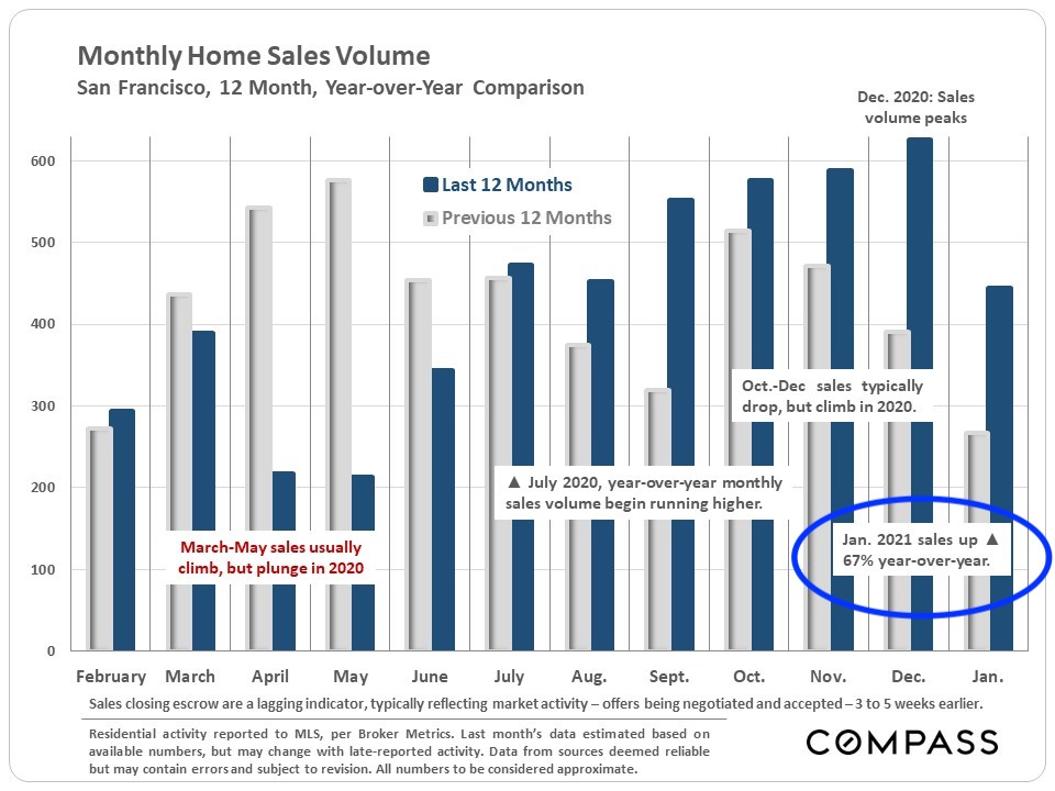 SF-Res-YoY-Monthly-Sales-Vol-Comp