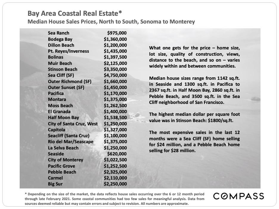 Bay-Area-Coastal-Real-Estate