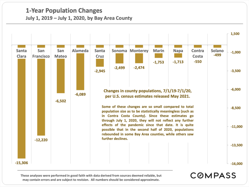 bay-area-one-year-population-changes